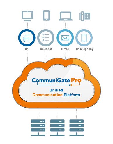 Integration CommuniGate Pro
